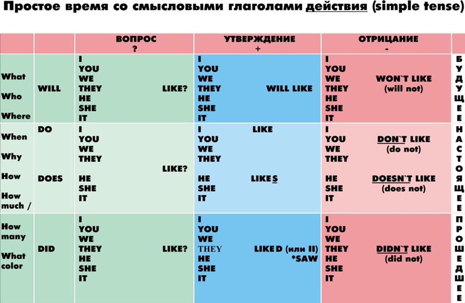 Модальные глаголы в английском языке. Таблица модальных ...
